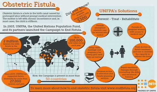 International Day To End Obstetric Fistula 23 May