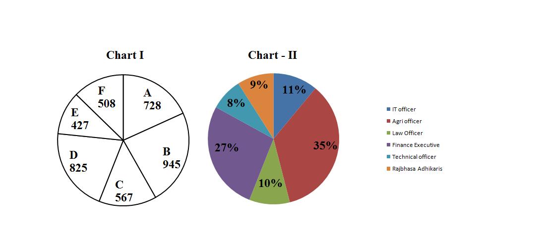 Data Interpretation Pie Chart Quiz1 Desirepoint