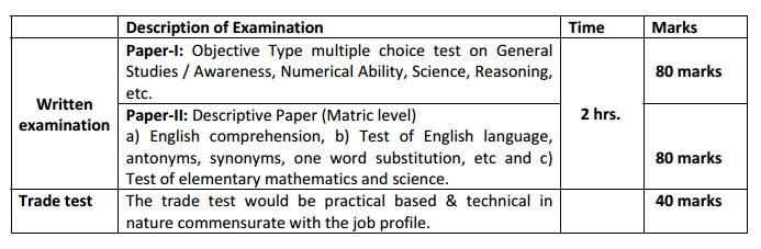 essay writing format for intelligence bureau exam Ministry of home affairs, intelligence bureau is ready to recruit the candidates for ib acio posts on the basis of written exam (tier i, tier ii and interview).