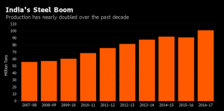 India Nears No.2 Spot as Steel Producer on Record Output
