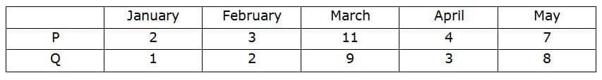 IBPS po prelims Quants test day 1 Q1(1-5)