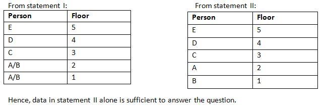 IBPSPO 2018 Reasoning prelims test day 6 Q(8-9)