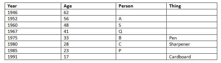 IBPS PO 2018 Reasoning main test day 2 Q4(1-5)