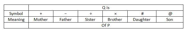 IBPS PO 2018 Reasoning prelims test day 17 Q3