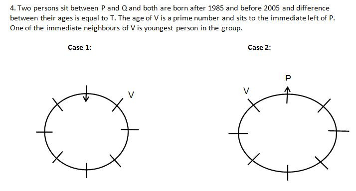 IBPS PO Reasoning main test day 14 Q1(6-10)