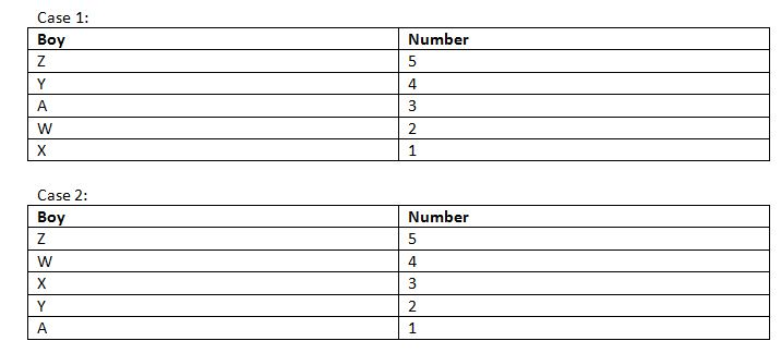 IBPS Clerk 2018 Reasoning prelims test day 17 Q1(6-10)