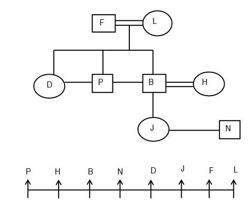 Blood relation Q4(6-10)