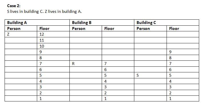 IBPS Clerk 2018 Reasoning main test day 14 Q2(1-5)