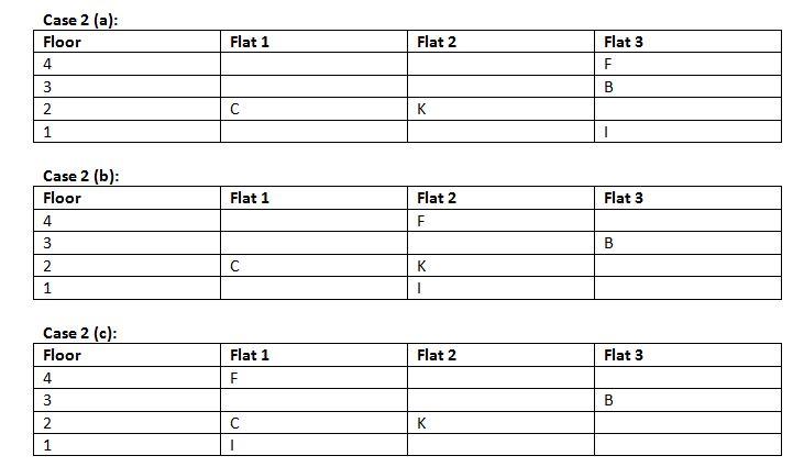IBPS Clerk 2018 reasoning main test day 20 Q2(1-5)