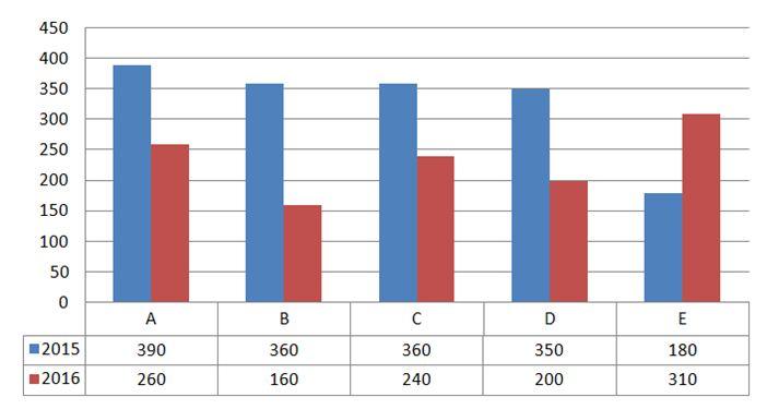 IBPS Clerk Quants main test day 15 Q(1-5)