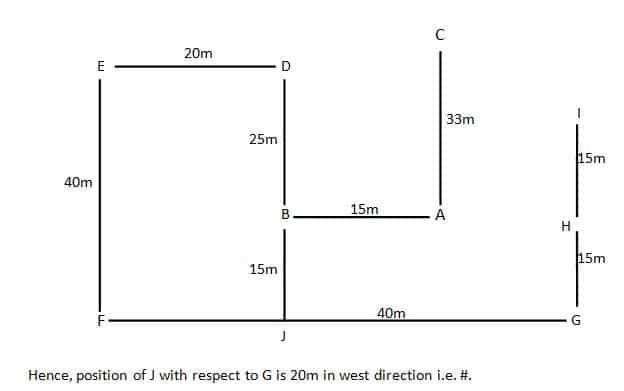 Direction Q2(1-10)