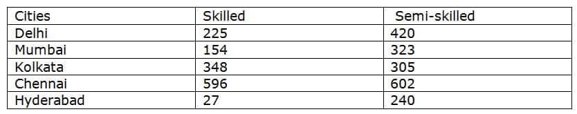 SBI PO Prelims Quants test day 5 Q2(1-5)