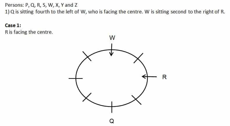 SBI PO Prelims Reasoning test day 11 Q(1-5)