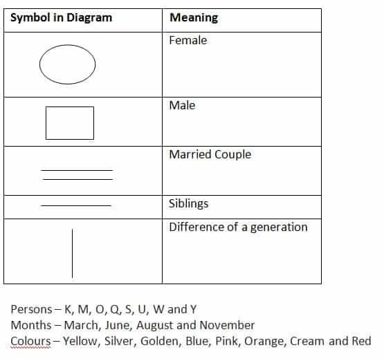 SBI PO Prelims Reasoning test day 11 Q(6-10)