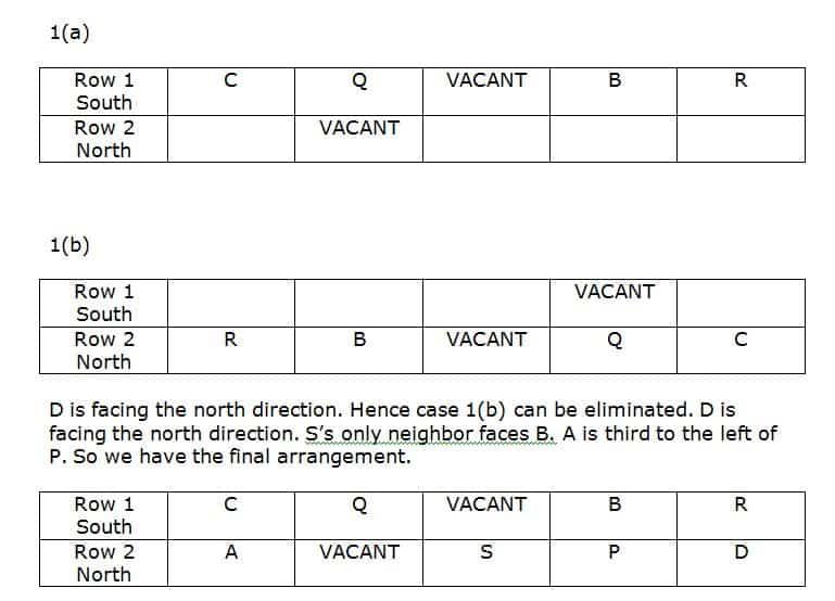 SBI Clerk 2019 Prelims Reasoning test day 10 Q(1-5)