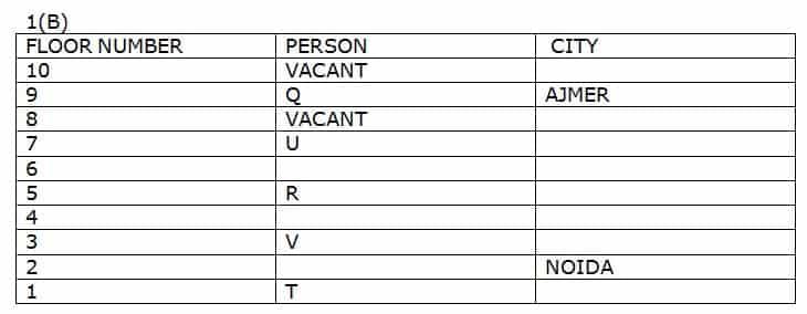 SBI Clerk 2019 Prelims Reasoning test day 10 Q1(6-10)