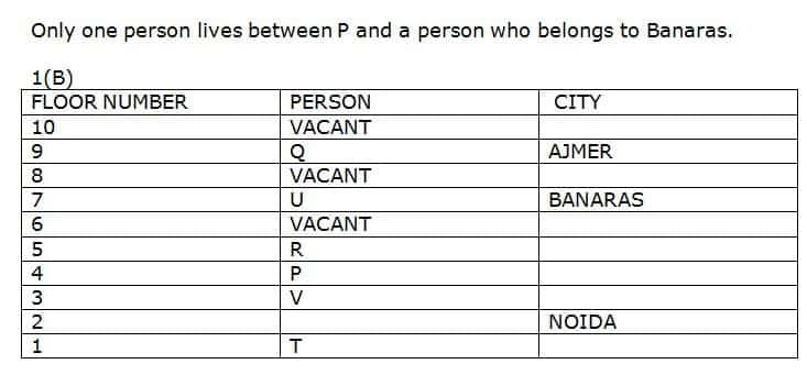 SBI Clerk 2019 Prelims Reasoning test day 10 Q2(6-10)