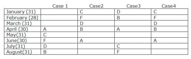 SBI Clerk 2019 Prelims Reasoning test day 3 Q1(1-5)