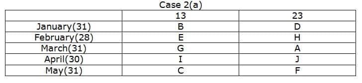 SBI Clerk 2019 Prelims Reasoning test day 4 Q2(1-5)