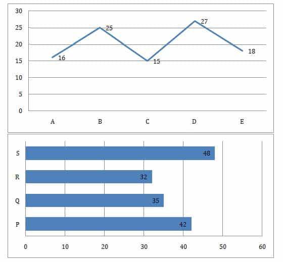 SBI PO 2019 Mains Quants test day 3 Q(1-5)