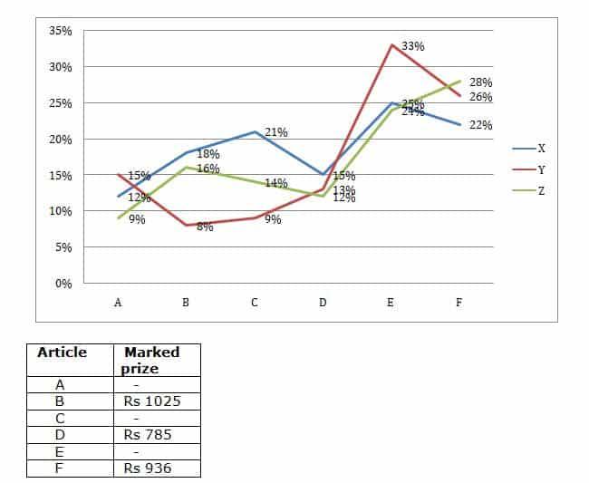 SBI PO 2019 Mains Quants test day 3 Q(6-10)