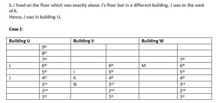 SBI PO 2019 Mains Reasoning test day 2 Q4(1-5)SBI PO 2019 Mains Reasoning test day 2 Q4(1-5)