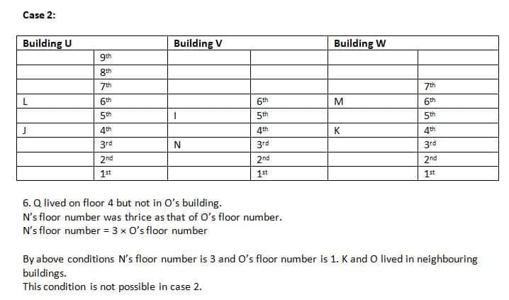 SBI PO 2019 Mains Reasoning test day 2 Q5(1-5)