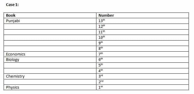 SBI PO 2019 Mains Reasoning test day 5 Q1(6-10)