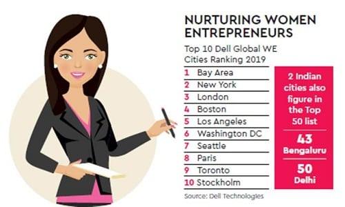 Global Women Entrepreneur Cities Index 2019