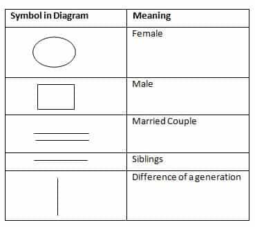 SBI Clerk 2019 Mains Reasoning test day 3 Q(1-5)