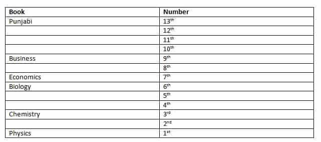 SBI Clerk 2019 Mains Reasoning test day 3 Q3(6-10)