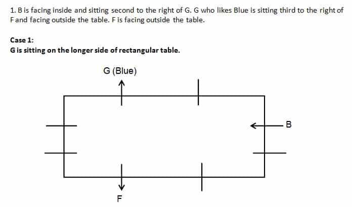 SBI Clerk 2019 Mains Reasoning test day 6 Q(6-10)