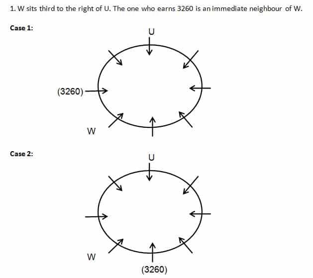 SBI Clerk 2019 Mains Reasoning test day 7 Q(6-10)