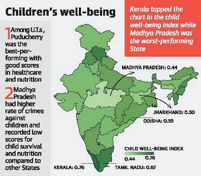 2019 India child well-being index