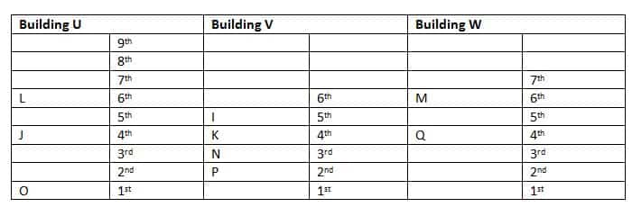 RRB clerk main Reasoning test day 2 Q6(6-10)