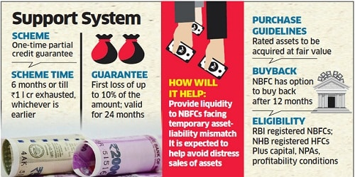 Rs 1 trillion credit guarantee for NBFCs