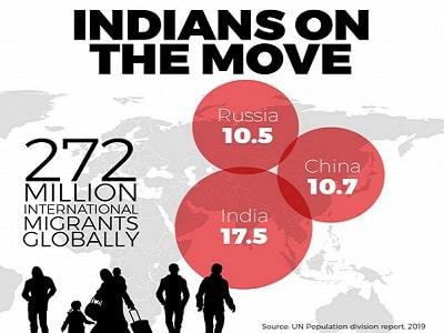 International Migrant Stock 2019'