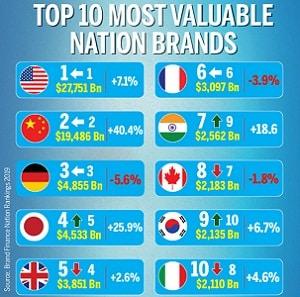 7th in Brand Finance Nation Brands 2019
