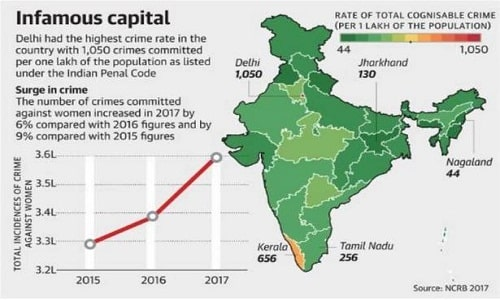Crime in India Report 2017