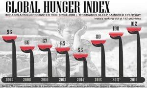Global Hunger Index 2019