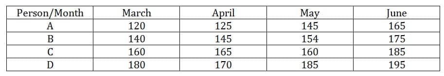 IBPS PO 2019 Prelims Quant test day 15 Q(1-5)