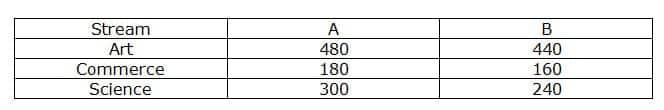 IBPS PO 2019 Prelims- Quant test day 7 Q(1-5)