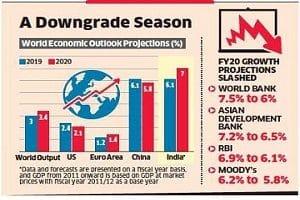 IMF revises India's GDP forecast