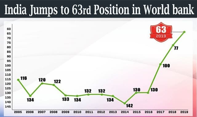 World Bank Ease Of Doing Business 2020.India Jumped 14 Ranks To 63rd Position In 17th Edition Of