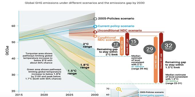 """Emissions Gap Report 2019"""