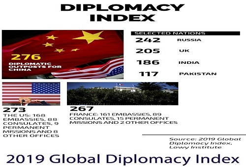 2019 Global Diplomacy Index