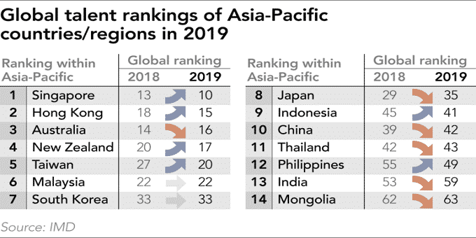 IMD Global talent ranking 2019