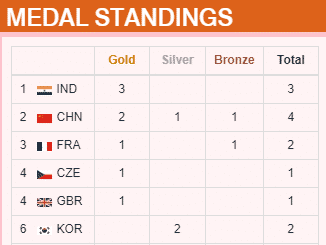 ISSF World Cup Tally Table