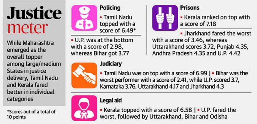 India Justice Report 2019