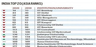India has 96 universities ranked new